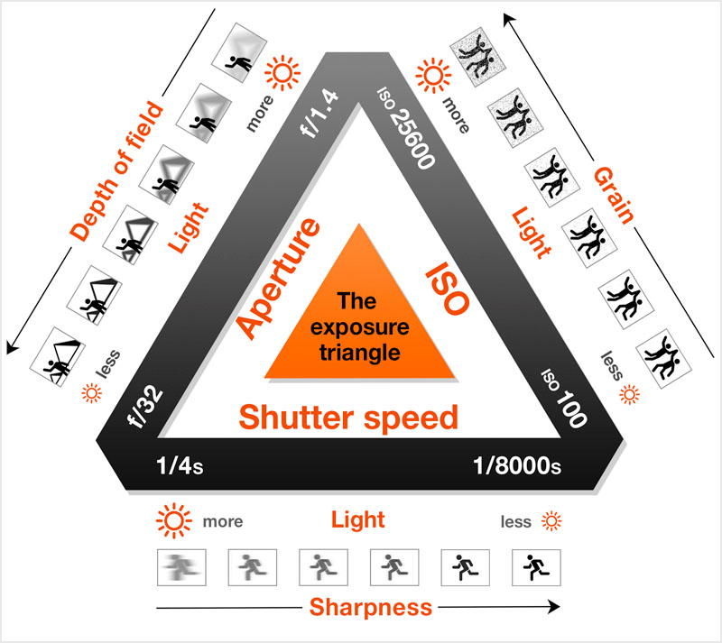 Image of the Photography Exposure Triangle. Triangle with three values on each sides. ISO, shutter speed, aperture. Each varyingly de- and increasing on the sides. Each having different effects, like ISO increasing/decreasing noise. Enough alt text here.
