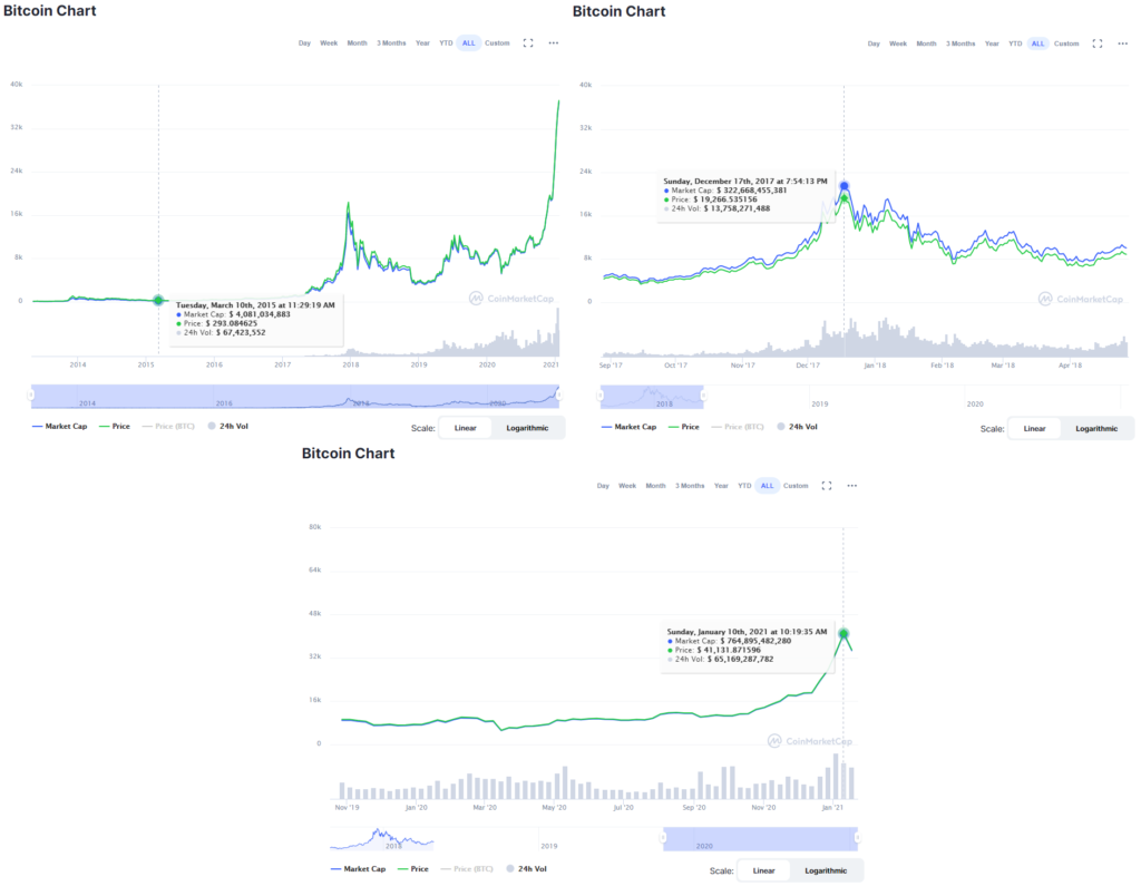 Bitcoin cryptocurrency prices as seen on the dates of May 10th 2015 ($300), December 17th 2017 ($20000) as well as January 10th, 2021 ($40000). The latter two showing a peak in prices, the first one showing a low end. Who would have predicted either value accurately? No one, that's the point.